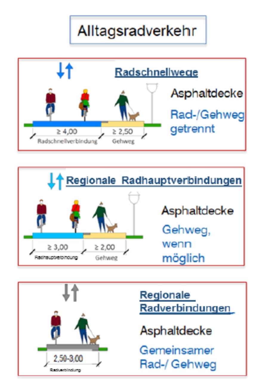 Stadt Hamm will in Radwege investieren