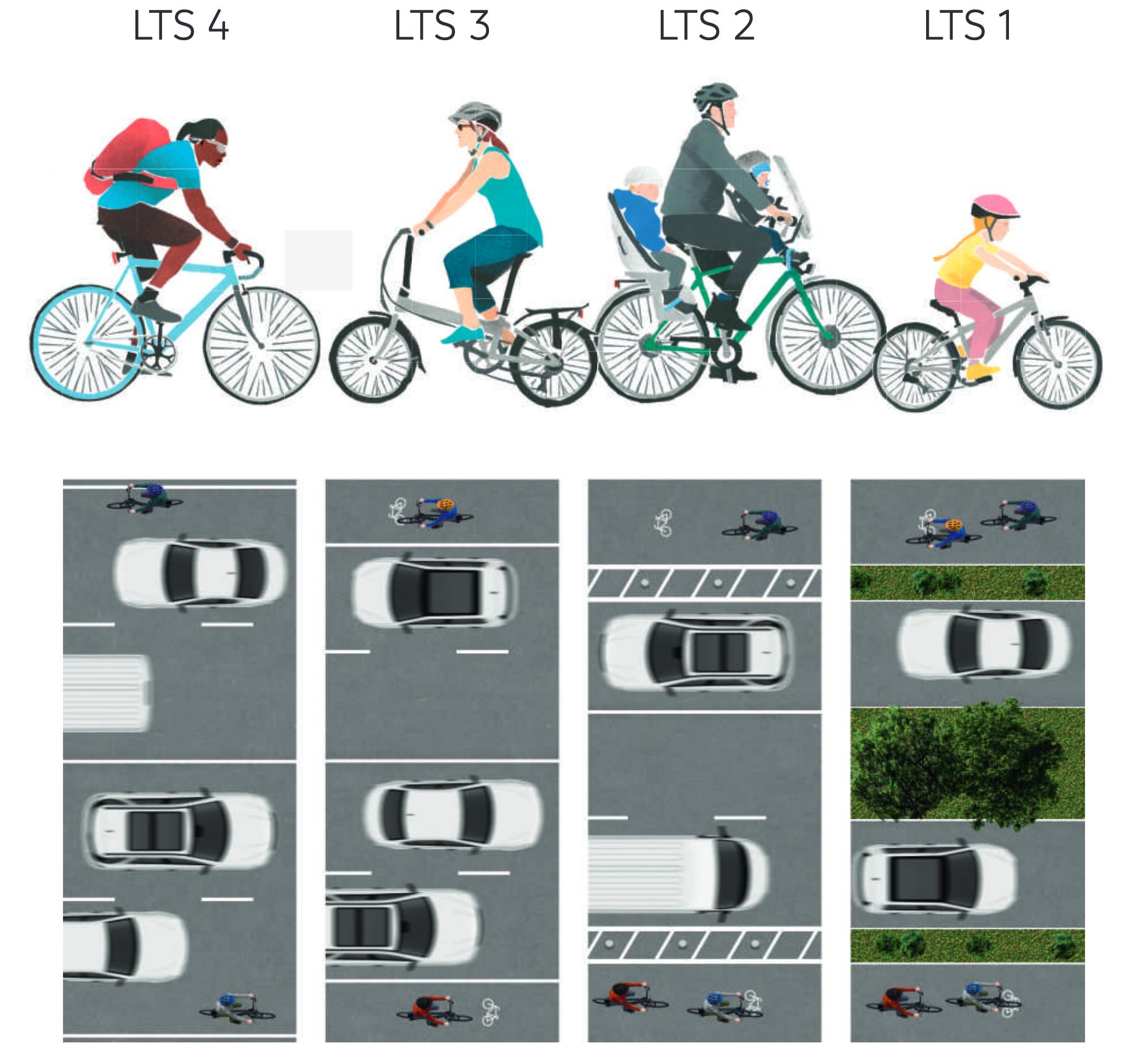 Radfahrertypen und Stresslevel